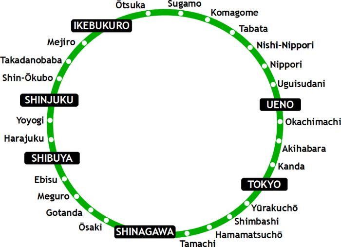 Ligne de métro yamanote Tokyo - nippori town le quartier du tissu de Tokyo parfumdecouture.com